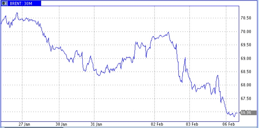 Рынок энергоносителей в тени провала фондового рынка в США и сокращения ликвидности на рынках