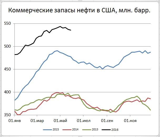 Результаты ОПЕК в противофазе с данными из США по запасам и добыче нефти