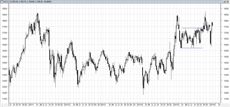Индекс ММВБ в последние дни не смог преодолеть вверх сильный уровень сопротивления 1780 пунктов