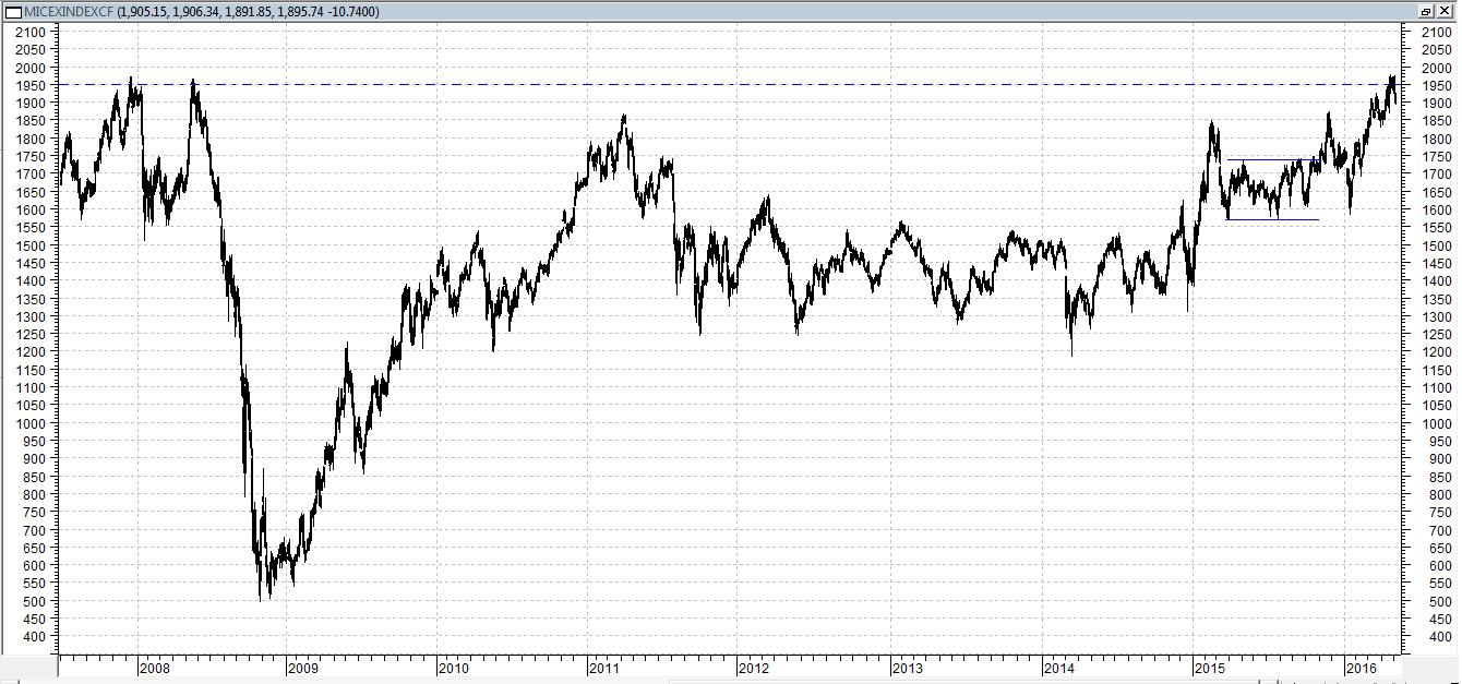 Сегодня индекс ММВБ торгуется в минусе плюсе, около 2%, на фоне замедления нефтяного рынка
