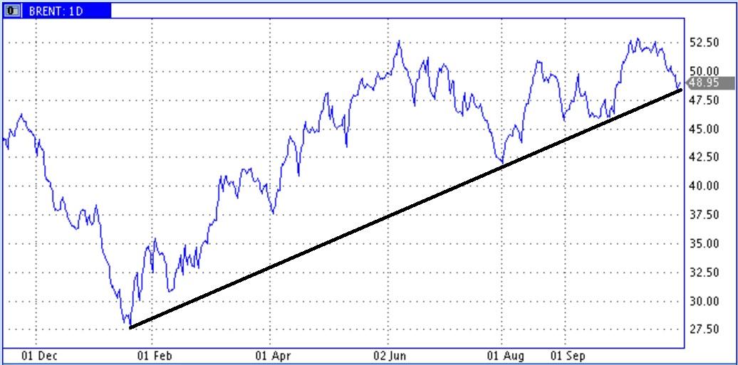 Резкие колебания цены нефти на стыке месяца