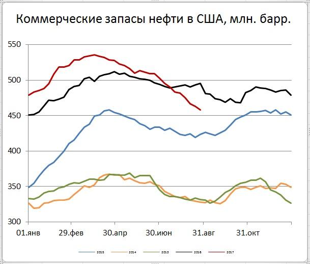 Снижение цен нефти и рост на бензин