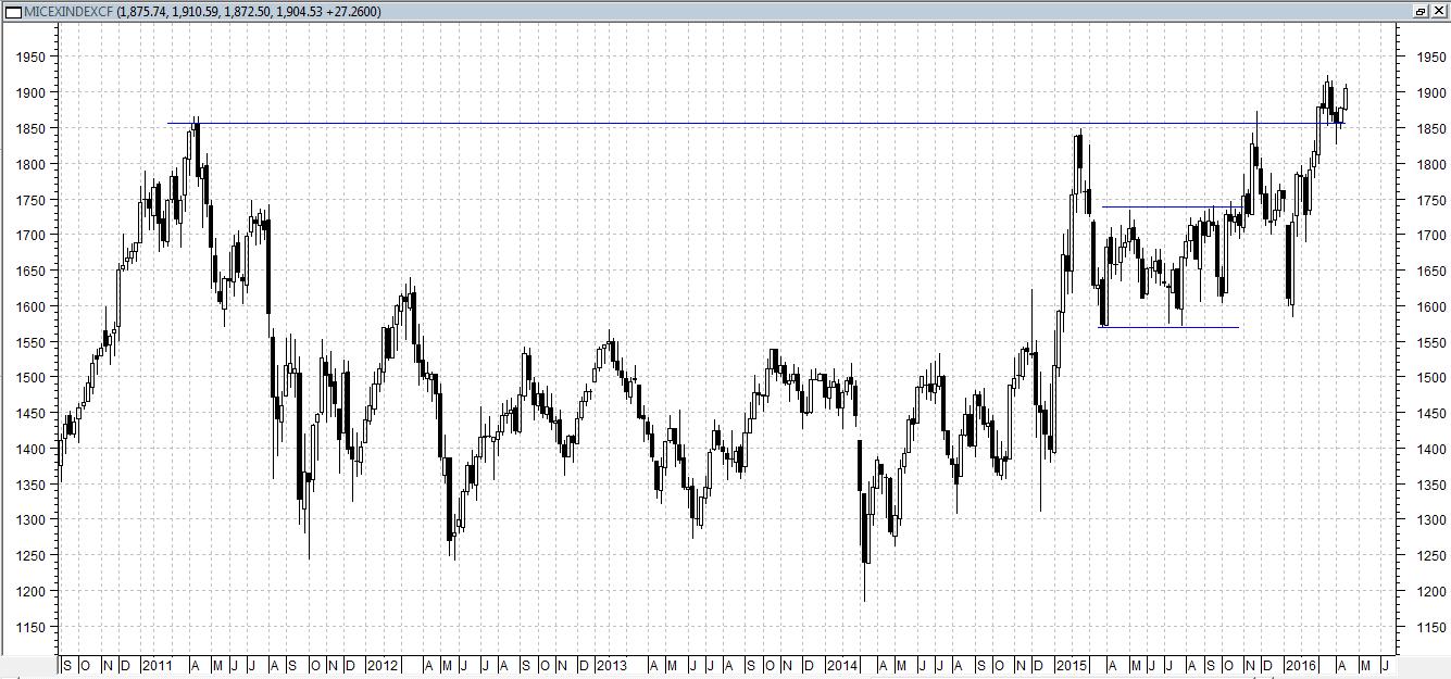 Сегодня индекс ММВБ торгуется на уровне вчерашнего закрытия