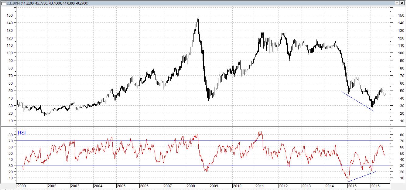 По нефти Brent в 2105 году нарисовалась сильная дивергенция, по индикатору RSI