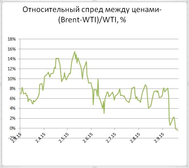 Прошедший год для ТЭК был насыщенным, но главной интригой оставались цены на нефть