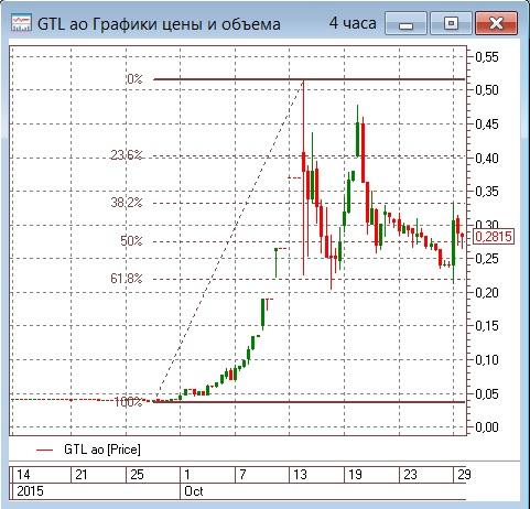 Рынок в ожидании итогов месяца и решений по ставке от ЦБ РФ