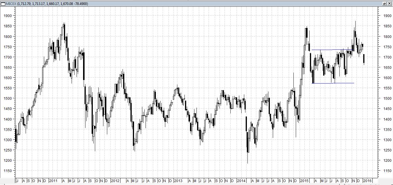Сегодня индекс ММВБ снижается менее 1%, на фоне слабости российской экономики, а также неопределенности нефтяного рынка