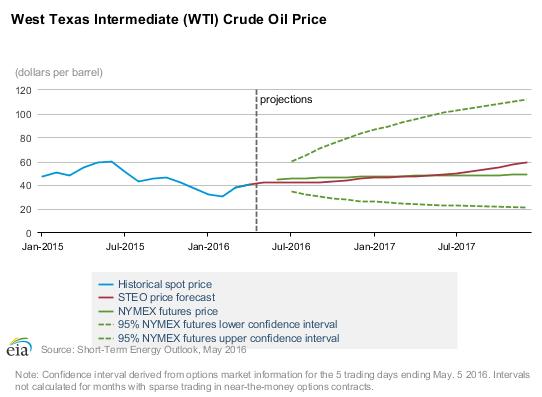 Краткосрочный прогноз EIA по ценам на нефть