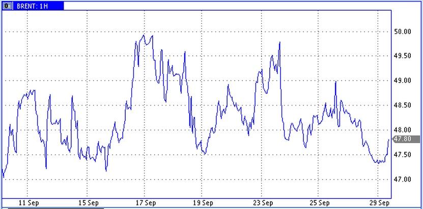 Цены снизились в рамках бокового коридора