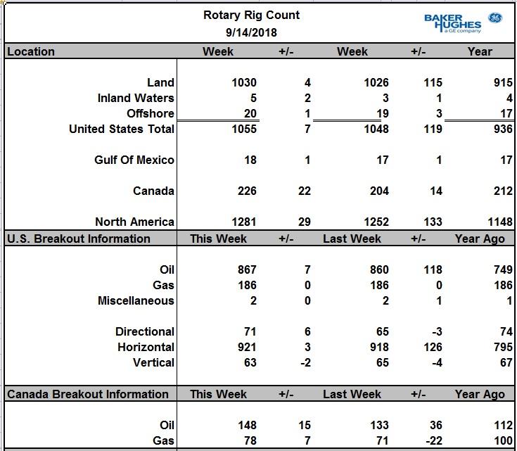 Число активных буровых на нефть в США выросло на 7 шт. в Канаде сразу на 15 шт