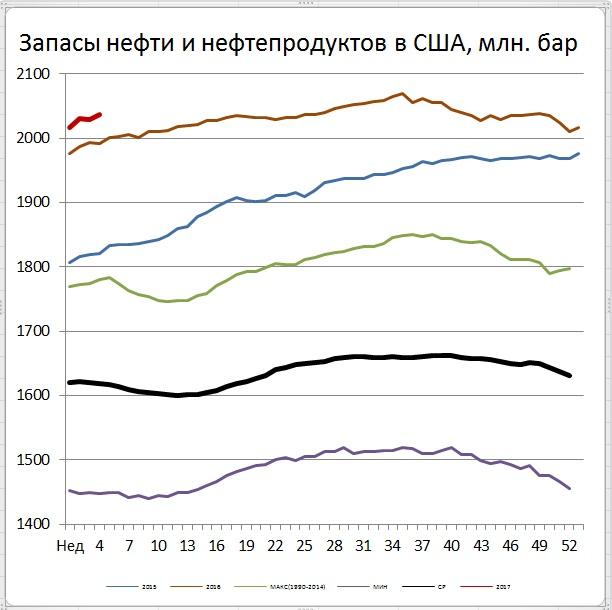 От ОПЕК+ еще только ждут снижения, а добыча нефти в США продолжила рост