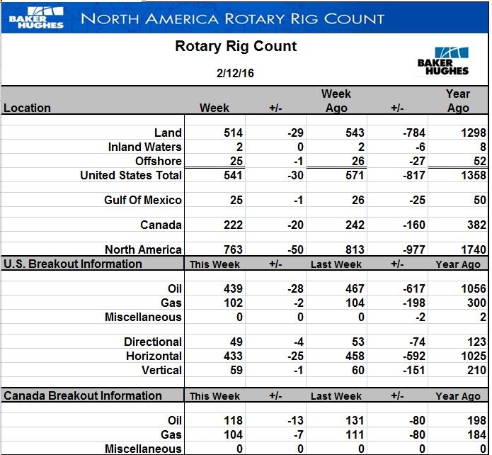 В США новый сброс числа буровых на нефть - минус 28 шт