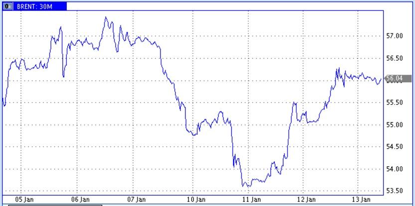 Нефтяные цены выплавляются в котле мировых трендов