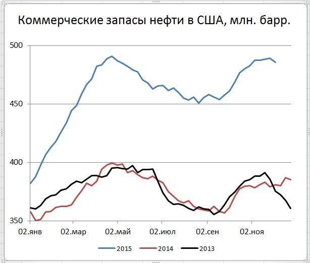 Снижение запасов и добычи в США пока не помогло нефтяным ценам