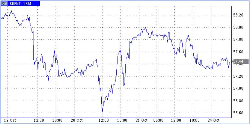 Легкое снижение цены нефти на рынке Европы