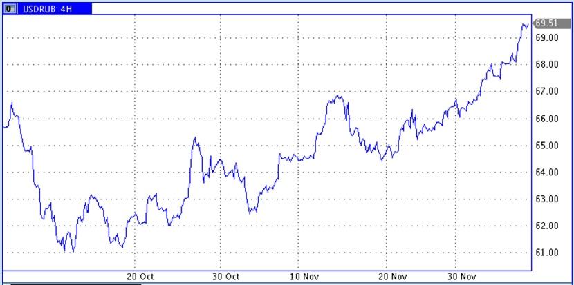 Цены на нефть продолжили пике