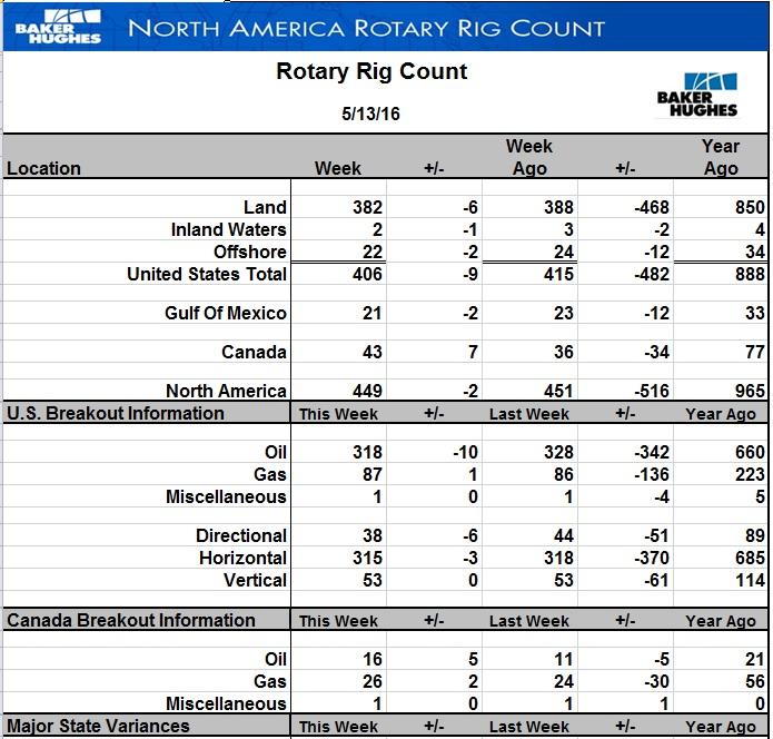 Буровых на нефть в США стало меньше еще на 10 шт.