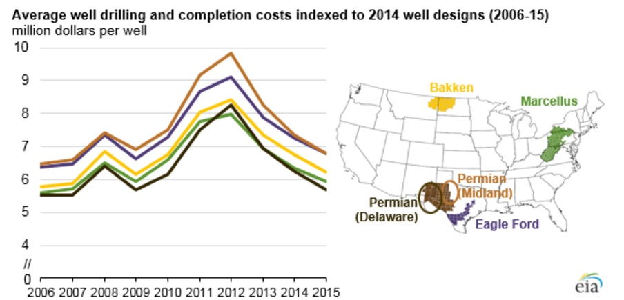 Цены нефти выросли на готовности СА к заморозке
