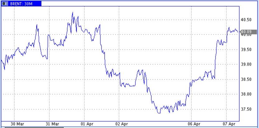 Сложение благоприятных обстоятельств подбросило нефтяные цены