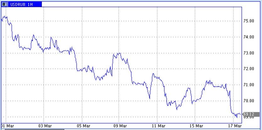 Нефть подросла из-за новых ожиданий по ОПЕК+, решений ФРС и снижения добычи в США