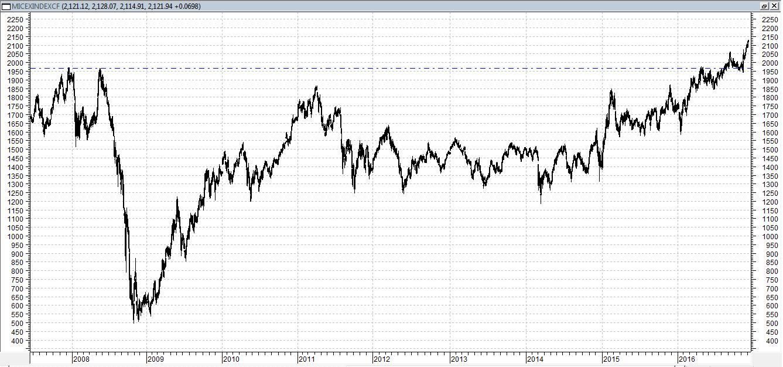 Сегодня индекс ММВБ торгуется на уровне предыдущего закрытия, консолидируясь после хорошего роста в последние дни