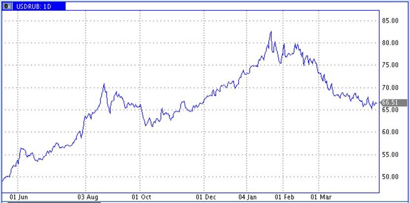 Рынки в ожидании коррекции