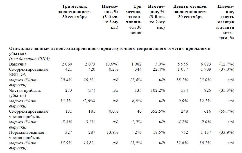 РУСАЛ объявил результаты третьего квартала и девяти месяцев 2016 года