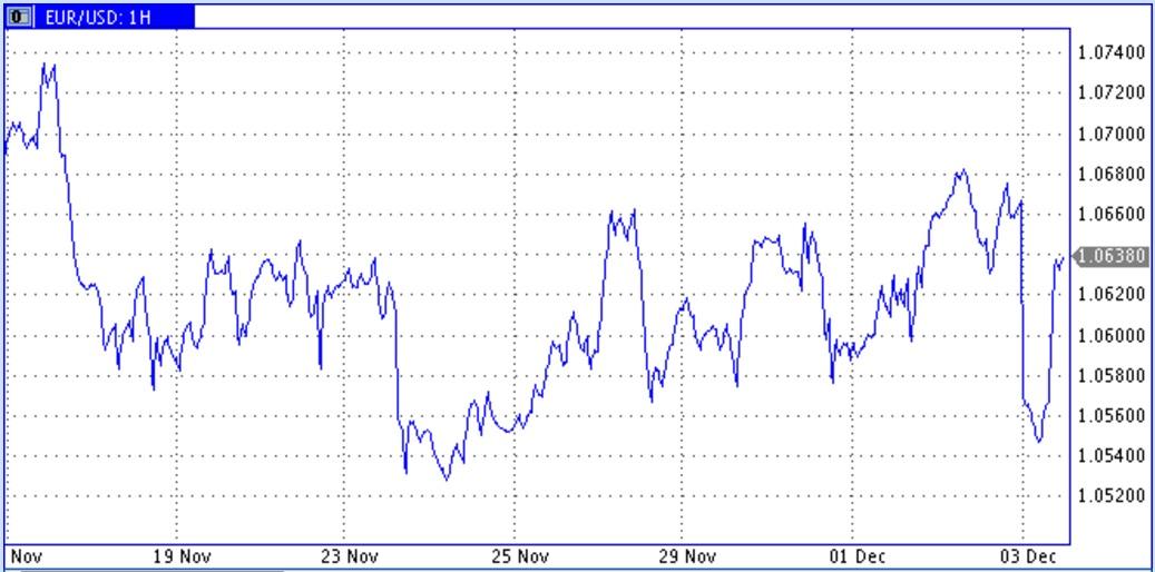 Цены нефти остаются гвоздем программы для многих рынков