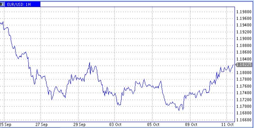 Цены нефти существенно подросли. Благоприятные новости