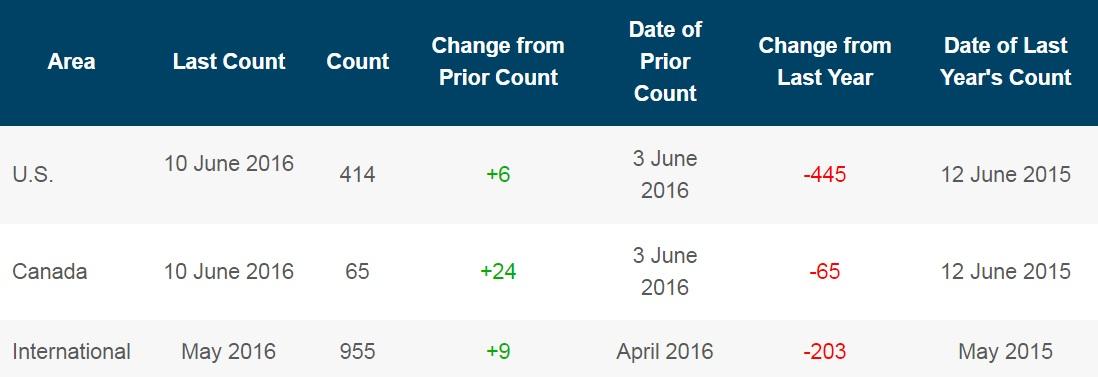Число буровых на нефть в США выросло еще на 3 шт.