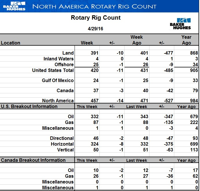 Буровых в США стало меньше еще на 11 шт., но нефтяным быкам это перестало помогать