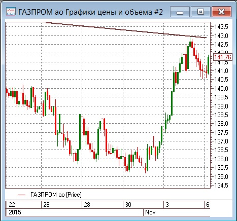 Акции Газпрома ожили вместе с востребованностью газа от Газпрома