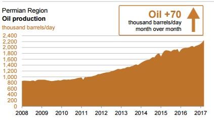 """""""Ожидателям"""" замещения сокращений от ОПЕК+ на добычу сланцевой нефти в США"""