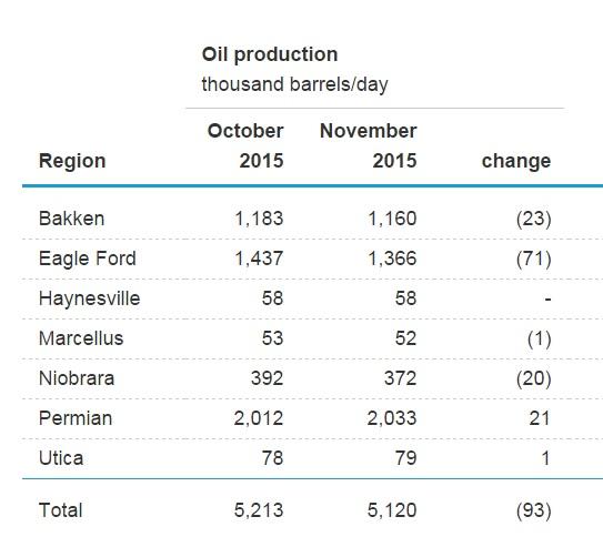 EIA обещает дальнейшее снижение добычи нефти в США, а ОПЕК наращивает добычу