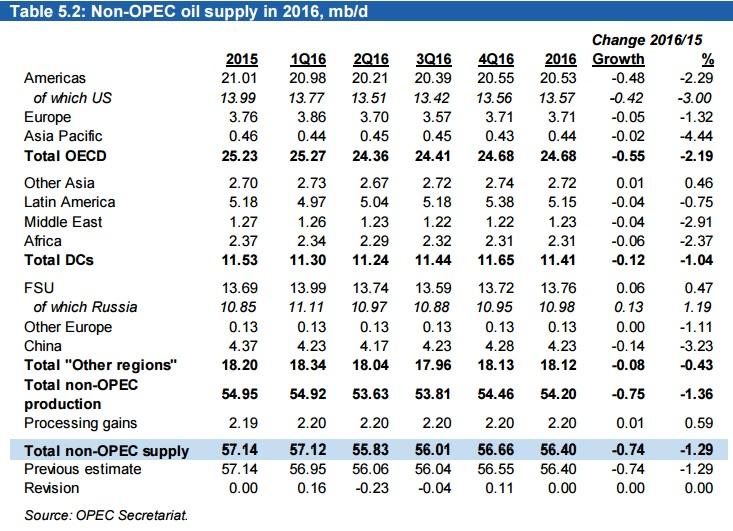 Важные моменты месячного доклада ОПЕК за май