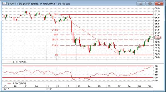 Нефть Brent. Рассуждения по ценам с привлечением ТА