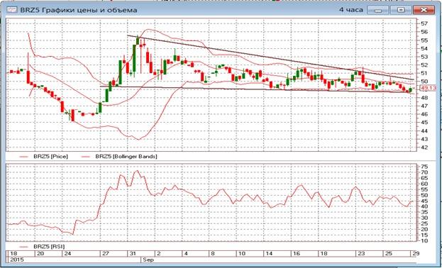 Возможное пересечение ценами нефти уровней 50-51 долларов за баррель нужно будет воспринмать как сигнал к покупкам