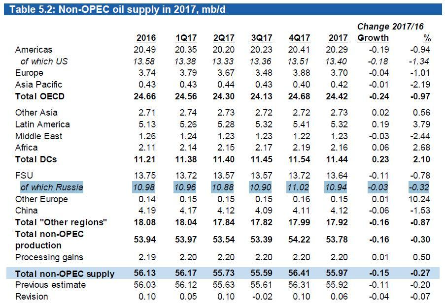 Нефтяной рынок в ожидании волатильности