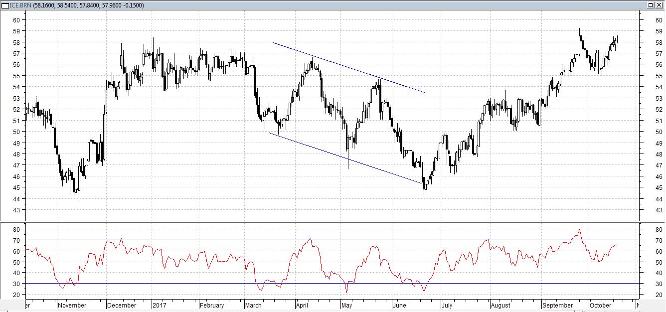 Сегодня нефть Brent торгуется на уровне вчерашнего закрытия