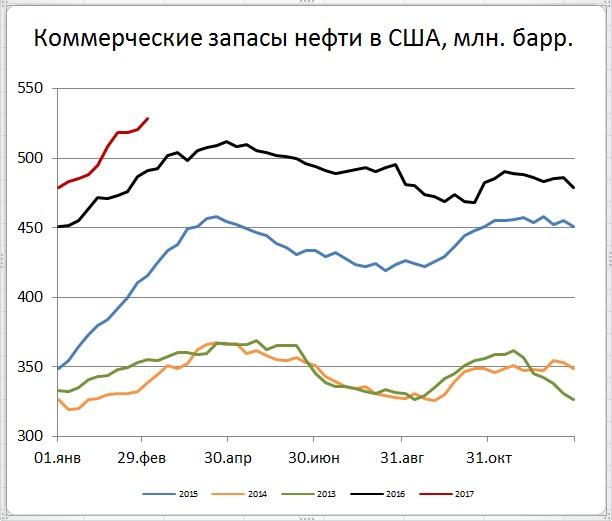 Запасы нефти в США (+8,2)mb, добыча (+56) tb/d
