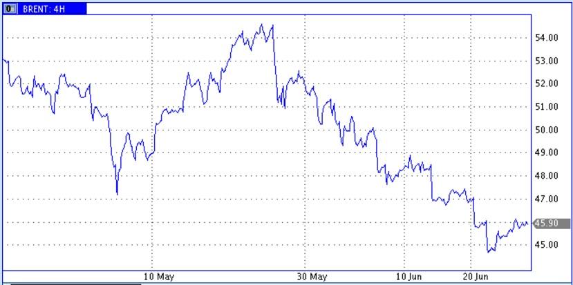 Несмелый отскок цен нефти
