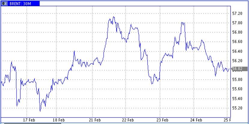 Буровых на нефть в США стало еще на 5 шт. больше