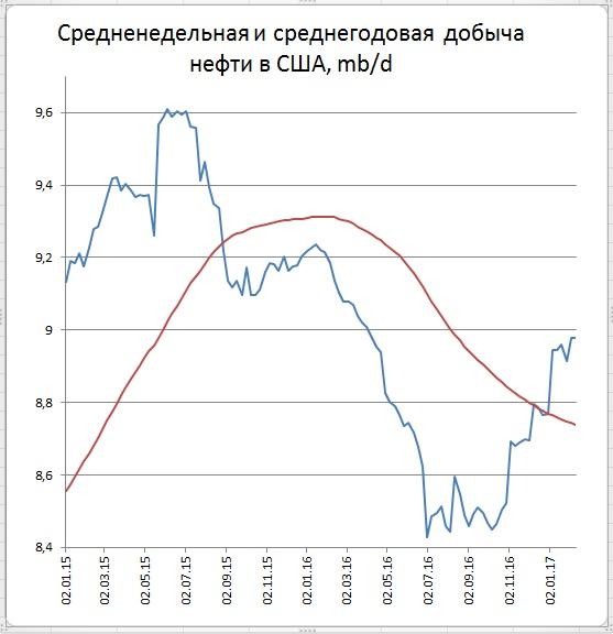Сильный рост запасов нефти в США дал только кратковременные колебания цены