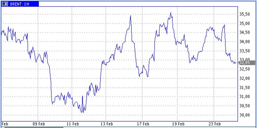 Цены нефти снижаются, когда Иран воспринимает за шутку предложения заморозить добычу