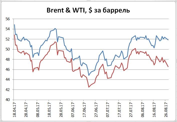 Переизбыток нефти в США в связи с ураганом и слабость доллара