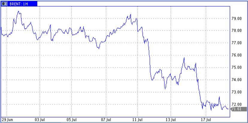 Цены нефти взяли паузу после двух раундов снижения