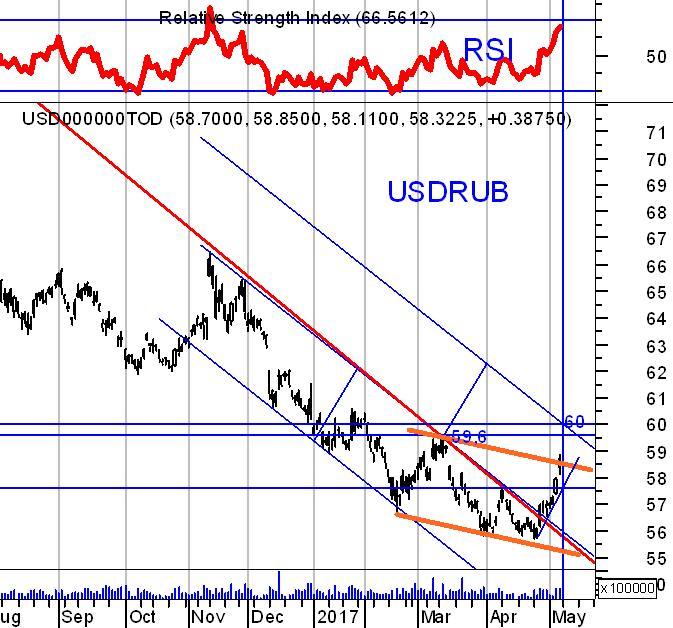 Краткий технический анализ USDRUB