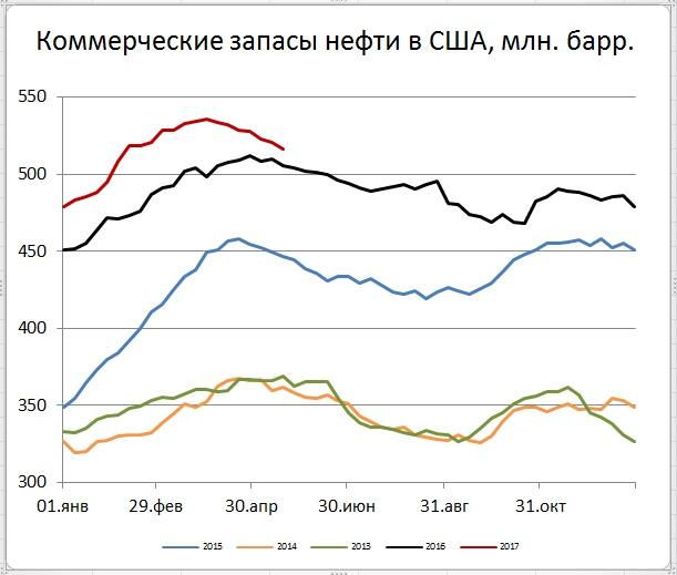 Последние перед заседанием ОПЕК+ данные из США по запасам и добыче