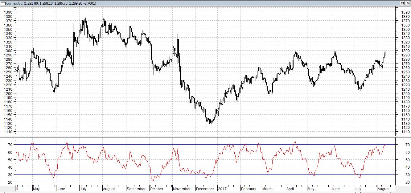 Сегодня золото торгуется на уровне предыдущего закрытия, около 1285 долл
