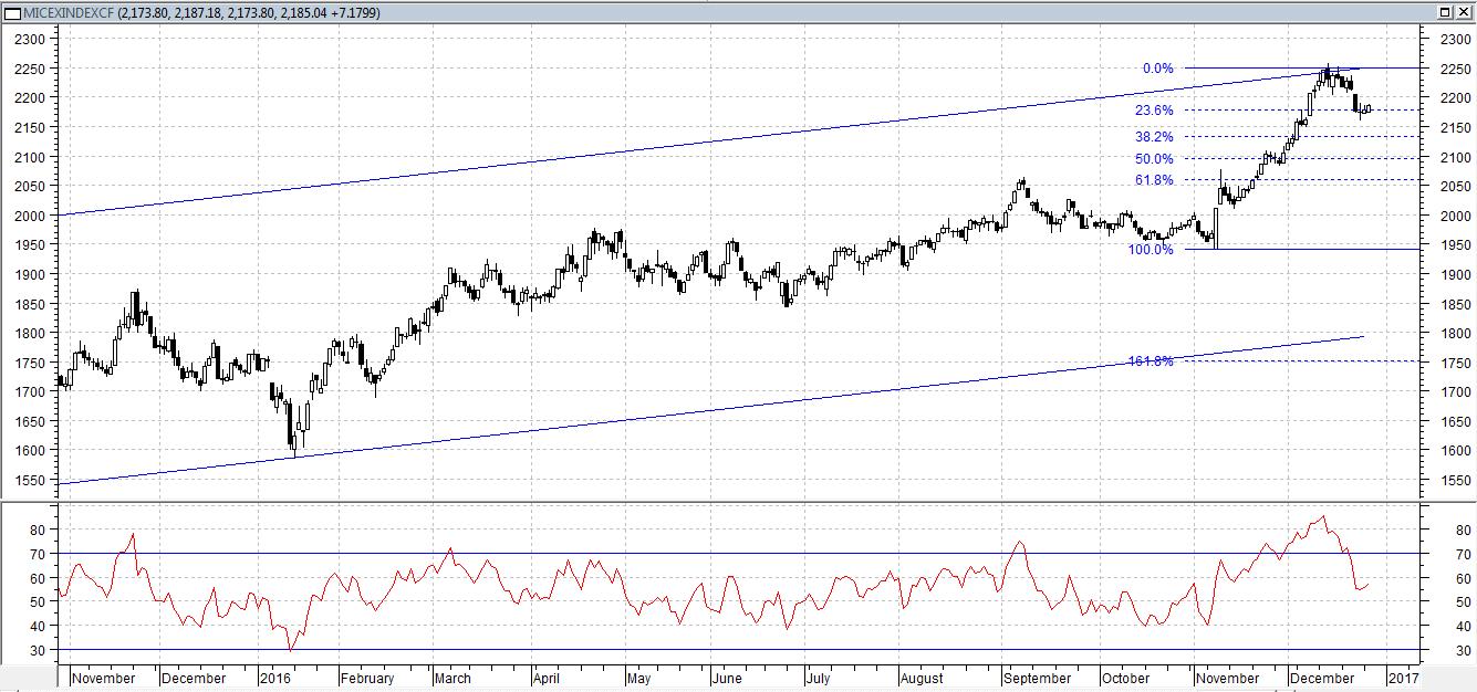 Сегодня индекс ММВБ торгуется в слабом плюсе, менее 1% при низкой активности